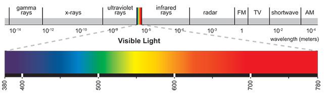 visiblelightspectrum