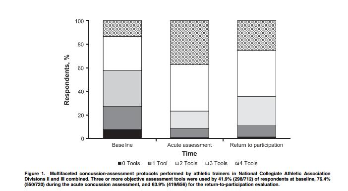 concussionmanagementpatternstoolsused